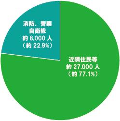 防災グラフ